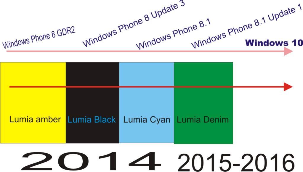 versi windows phone update dari tahun ke tahun