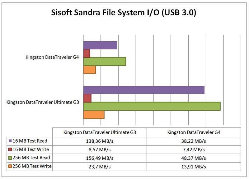 test sisoft sandra 1 usb 3.0