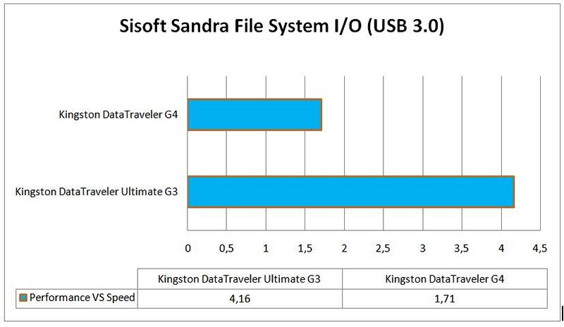 test sisoft sandra 2usb 3.0